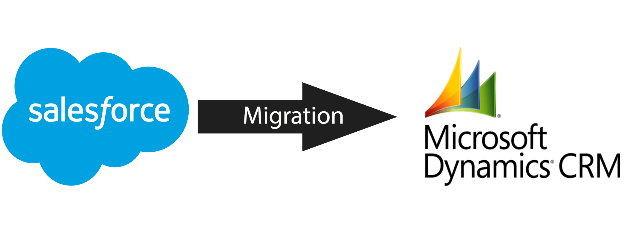 Migration from Salesforce to Dynamics CRM