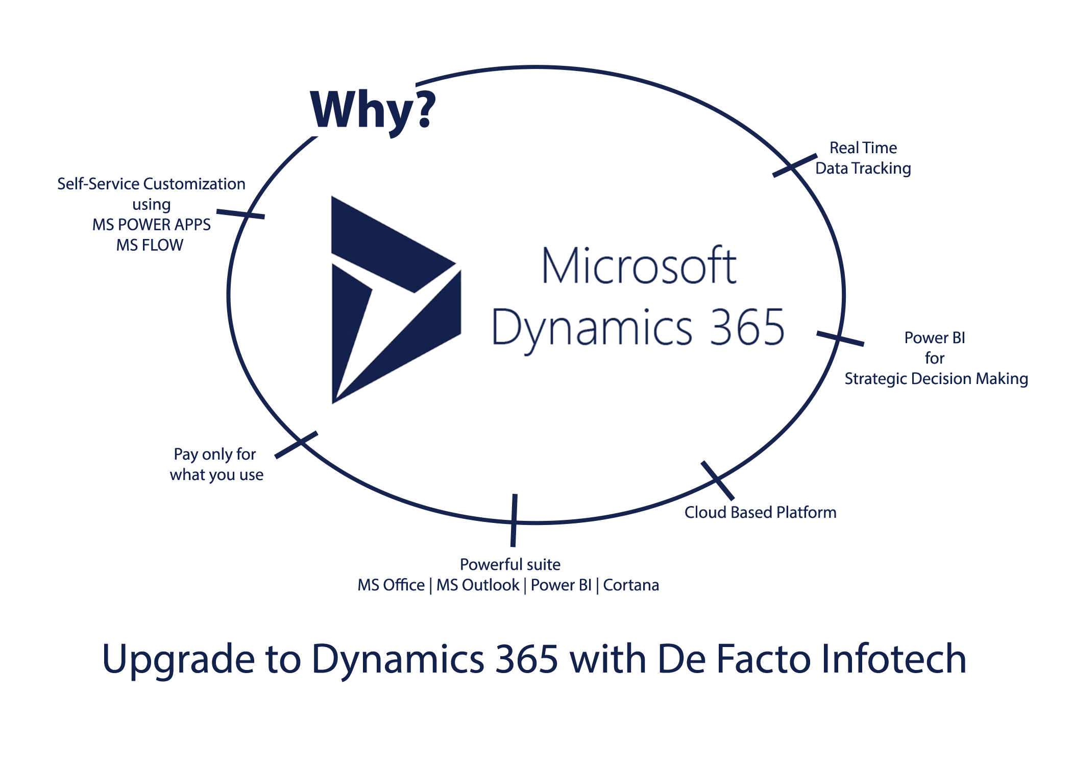 Why upgrade to Dynamics 365 now?